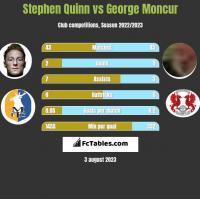 Stephen Quinn vs George Moncur h2h player stats
