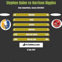 Stephen Quinn vs Harrison Biggins h2h player stats
