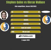 Stephen Quinn vs Kieran Wallace h2h player stats