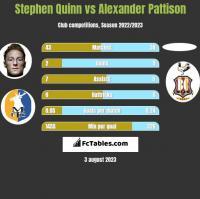 Stephen Quinn vs Alexander Pattison h2h player stats
