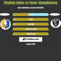 Stephen Quinn vs Conor Shaughnessy h2h player stats