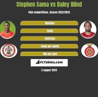 Stephen Sama vs Daley Blind h2h player stats