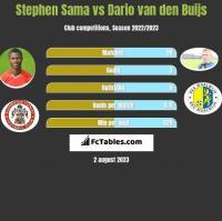 Stephen Sama vs Dario van den Buijs h2h player stats