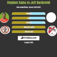 Stephen Sama vs Jeff Hardeveld h2h player stats