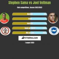 Stephen Sama vs Joel Veltman h2h player stats