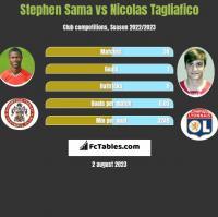 Stephen Sama vs Nicolas Tagliafico h2h player stats