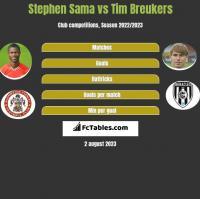 Stephen Sama vs Tim Breukers h2h player stats