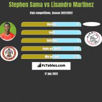 Stephen Sama vs Lisandro Martinez h2h player stats