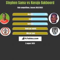 Stephen Sama vs Navajo Bakboord h2h player stats