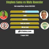 Stephen Sama vs Mats Knoester h2h player stats