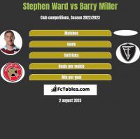 Stephen Ward vs Barry Miller h2h player stats