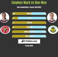 Stephen Ward vs Ben Mee h2h player stats