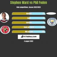 Stephen Ward vs Phil Foden h2h player stats