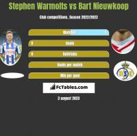Stephen Warmolts vs Bart Nieuwkoop h2h player stats