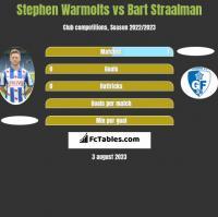 Stephen Warmolts vs Bart Straalman h2h player stats