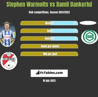 Stephen Warmolts vs Damil Dankerlui h2h player stats