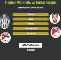 Stephen Warmolts vs Ferhat Gorgulu h2h player stats