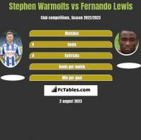 Stephen Warmolts vs Fernando Lewis h2h player stats