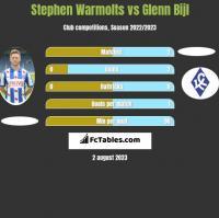 Stephen Warmolts vs Glenn Bijl h2h player stats