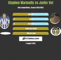 Stephen Warmolts vs Javier Vet h2h player stats