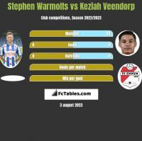 Stephen Warmolts vs Keziah Veendorp h2h player stats