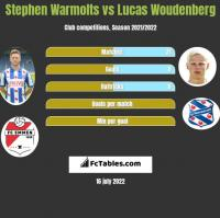 Stephen Warmolts vs Lucas Woudenberg h2h player stats