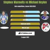 Stephen Warmolts vs Michael Heylen h2h player stats