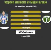 Stephen Warmolts vs Miguel Araujo h2h player stats