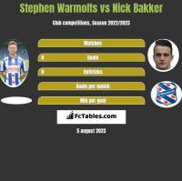 Stephen Warmolts vs Nick Bakker h2h player stats