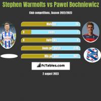 Stephen Warmolts vs Pawel Bochniewicz h2h player stats