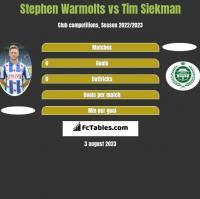 Stephen Warmolts vs Tim Siekman h2h player stats