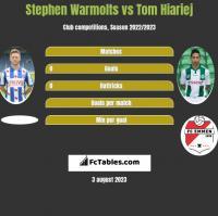 Stephen Warmolts vs Tom Hiariej h2h player stats