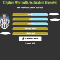 Stephen Warmolts vs Ibrahim Dresevic h2h player stats