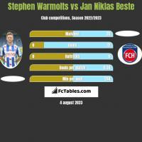 Stephen Warmolts vs Jan Niklas Beste h2h player stats