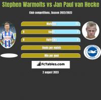 Stephen Warmolts vs Jan Paul van Hecke h2h player stats