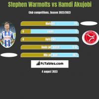 Stephen Warmolts vs Hamdi Akujobi h2h player stats