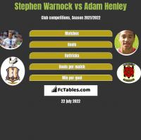 Stephen Warnock vs Adam Henley h2h player stats