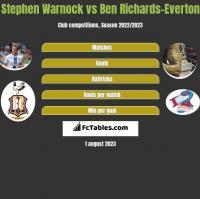 Stephen Warnock vs Ben Richards-Everton h2h player stats