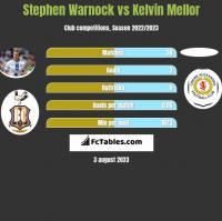 Stephen Warnock vs Kelvin Mellor h2h player stats