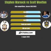Stephen Warnock vs Scott Wootton h2h player stats