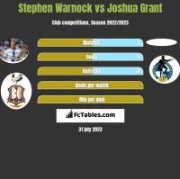 Stephen Warnock vs Joshua Grant h2h player stats