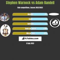 Stephen Warnock vs Adam Randell h2h player stats