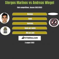 Stergos Marinos vs Andreas Wiegel h2h player stats