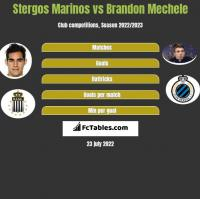 Stergos Marinos vs Brandon Mechele h2h player stats