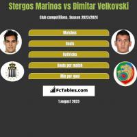 Stergos Marinos vs Dimitar Velkovski h2h player stats