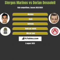 Stergos Marinos vs Dorian Dessoleil h2h player stats