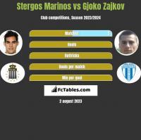Stergos Marinos vs Gjoko Zajkov h2h player stats
