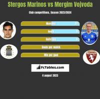 Stergos Marinos vs Mergim Vojvoda h2h player stats