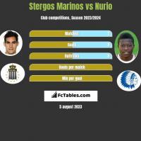 Stergos Marinos vs Nurio h2h player stats