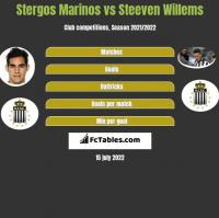 Stergos Marinos vs Steeven Willems h2h player stats